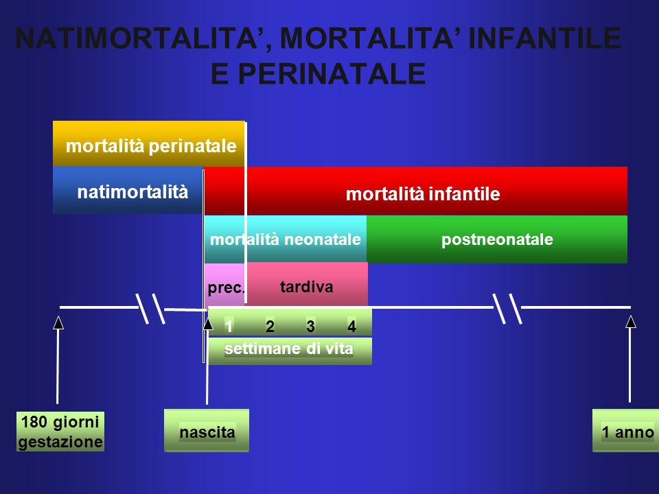 mortalità perinatale natimortalità mortalità infantile postneonatalemortalità neonatale prec.