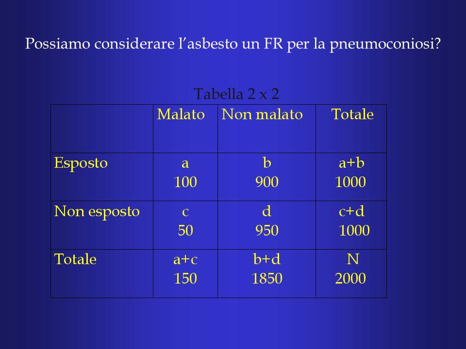 Tabella 2 x 2 Possiamo considerare l'asbesto un FR per la pneumoconiosi?