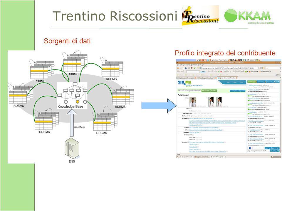 Trentino Riscossioni Sorgenti di dati Profilo integrato del contribuente