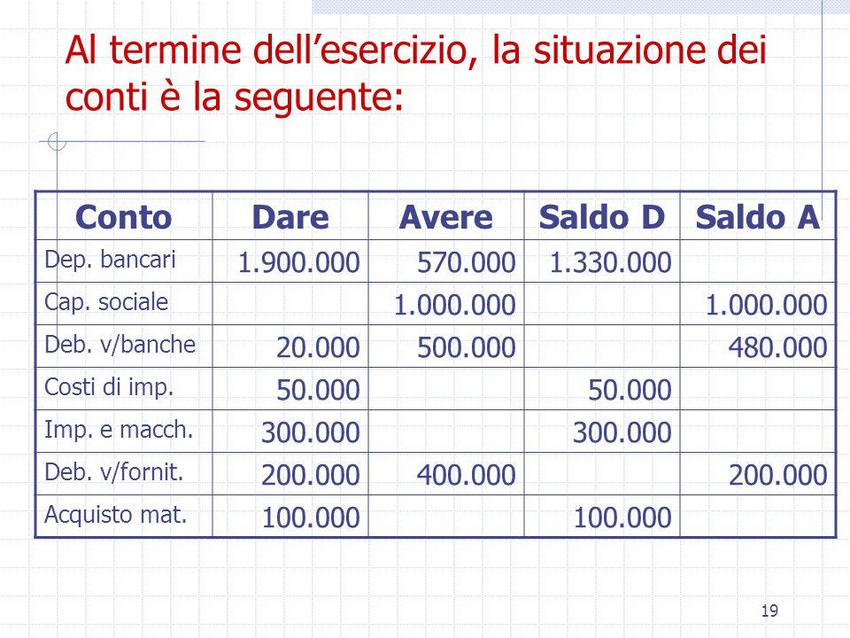 19 Al termine dell'esercizio, la situazione dei conti è la seguente: ContoDareAvereSaldo DSaldo A Dep.