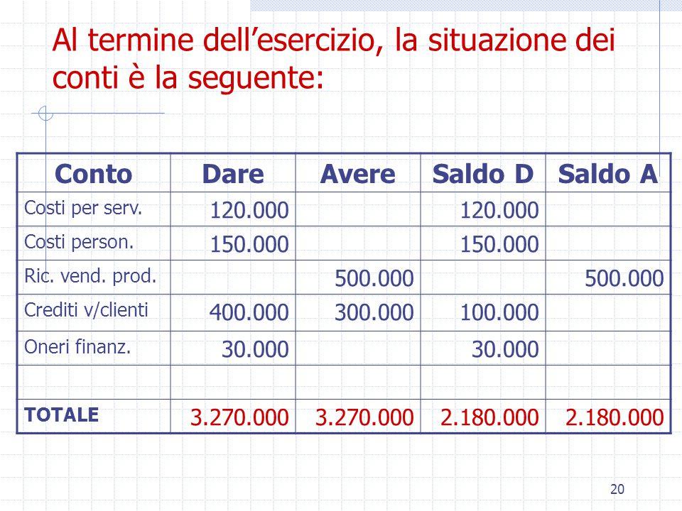 20 Al termine dell'esercizio, la situazione dei conti è la seguente: ContoDareAvereSaldo DSaldo A Costi per serv.