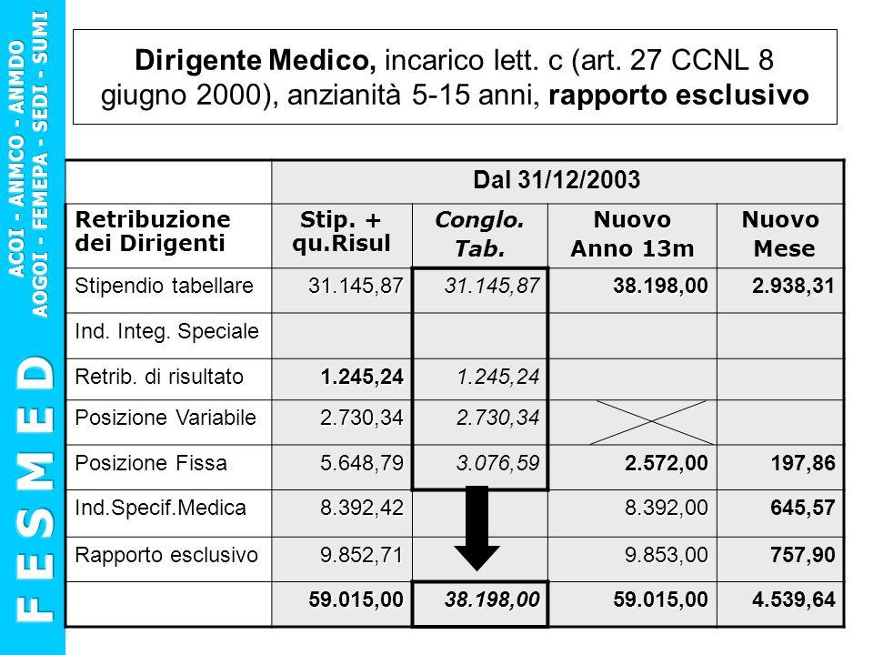 Dirigente Medico, incarico lett. c (art. 27 CCNL 8 giugno 2000), anzianità 5-15 anni, rapporto esclusivo Dal 31/12/2003 Retribuzione dei Dirigenti Sti