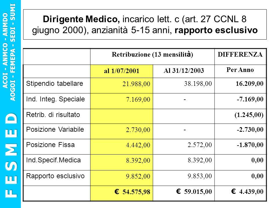 Dirigente Medico, incarico lett. c (art. 27 CCNL 8 giugno 2000), anzianità 5-15 anni, rapporto esclusivo Retribuzione (13 mensilit à ) DIFFERENZA al 1