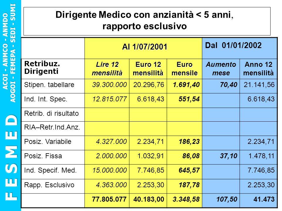 Dirigente Medico con anzianità < 5 anni, rapporto esclusivo Al 1/07/2001 Al 1/07/2001 Dal 01/01/2002 Retribuz. Dirigenti Lire 12 mensilità Euro 12 men