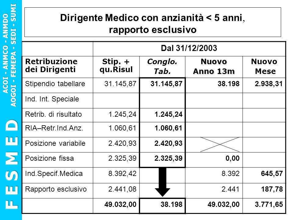 Dirigente Medico con anzianità < 5 anni, rapporto esclusivo Dal 31/12/2003 Retribuzione dei Dirigenti Stip. + qu.Risul Conglo. Tab.Nuovo Anno 13m Nuov