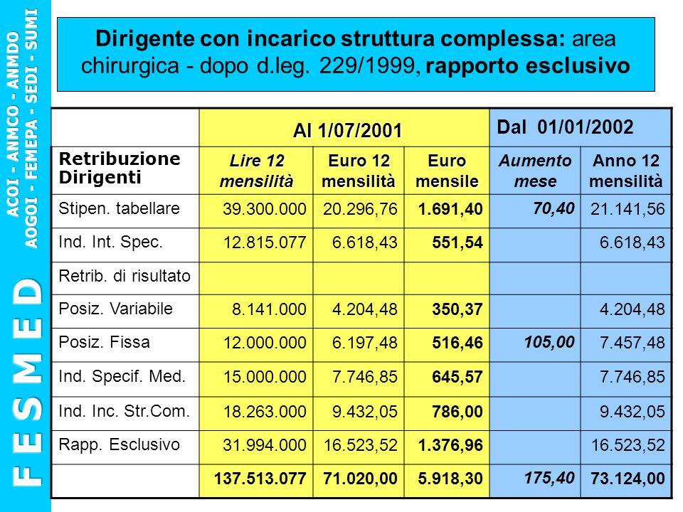 Dirigente con incarico struttura complessa: area chirurgica - dopo d.leg. 229/1999, rapporto esclusivo Al 1/07/2001 Al 1/07/2001 Dal 01/01/2002 Retrib
