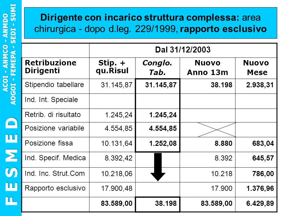 Dirigente con incarico struttura complessa: area chirurgica - dopo d.leg. 229/1999, rapporto esclusivo Dal 31/12/2003 Retribuzione Dirigenti Stip. + q