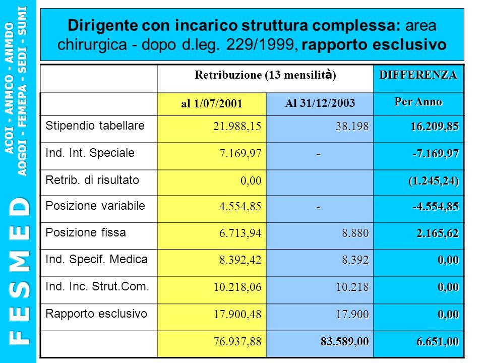 Dirigente con incarico struttura complessa: area chirurgica - dopo d.leg. 229/1999, rapporto esclusivo Retribuzione (13 mensilit à )DIFFERENZA al 1/07