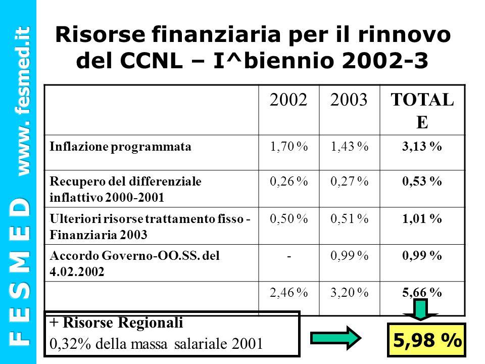 Risorse finanziaria per il rinnovo del CCNL – I^biennio 2002-3 + Risorse Regionali 0,32% della massa salariale 2001 20022003TOTAL E Inflazione program