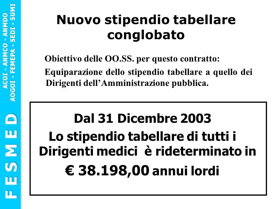 Dirigente Medico con anzianità < 5 anni, rapporto esclusivo Dal 31/12/2003 Retribuzione dei Dirigenti Stip.