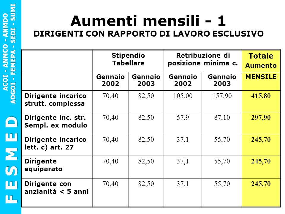 Aumenti mensili - 1 DIRIGENTI CON RAPPORTO DI LAVORO ESCLUSIVO Stipendio Tabellare Retribuzione di posizione minima c. Totale Aumento Gennaio 2002 Gen