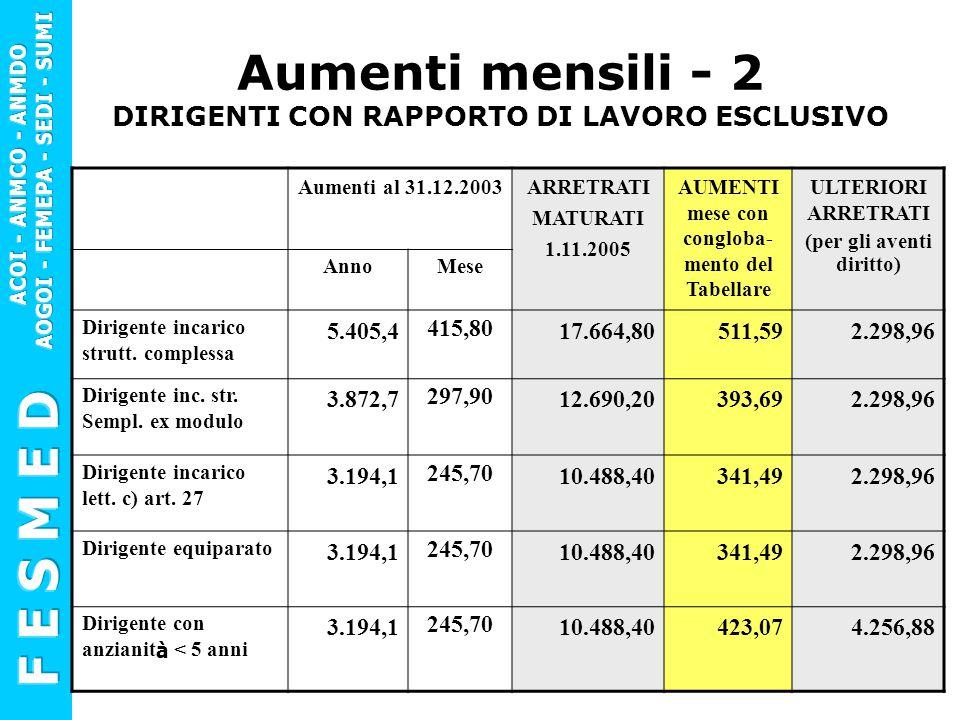 Aumenti mensili - 3 DIRIGENTI CON RAPPORTO DI LAVORO NON ESCLUSIVO Stipendio Tabellare Retribuzione di posizione minima c.