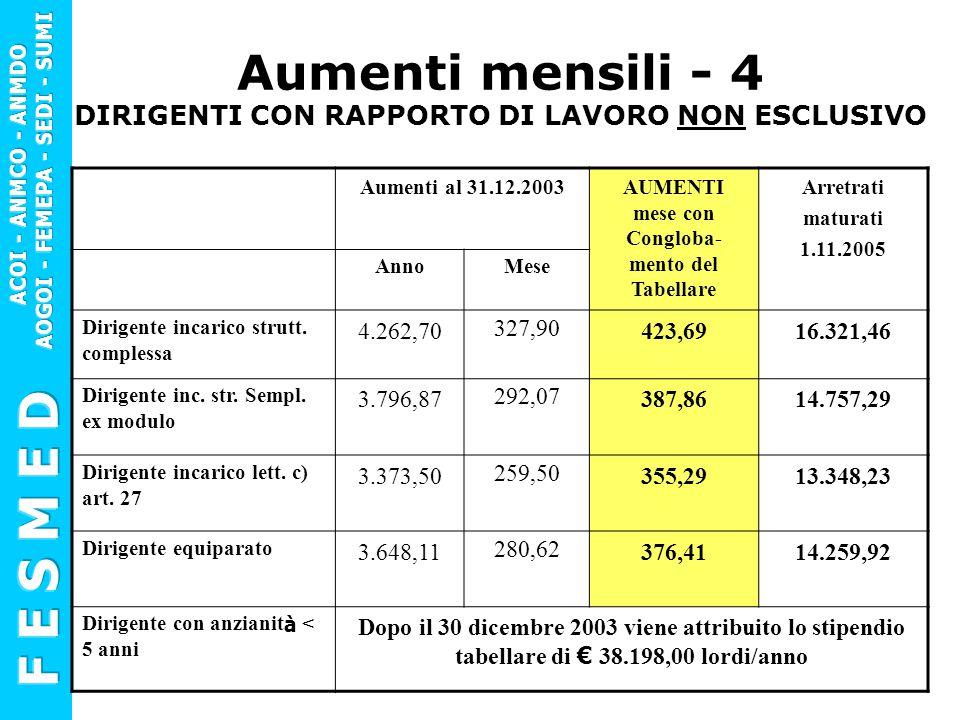 Aumenti al 31.12.2003AUMENTI mese con Congloba- mento del Tabellare Arretrati maturati 1.11.2005 AnnoMese Dirigente incarico strutt. complessa 4.262,7