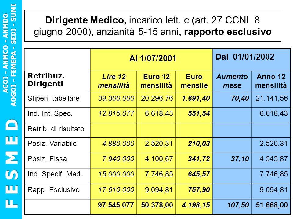 Dirigente Medico, incarico lett. c (art. 27 CCNL 8 giugno 2000), anzianità 5-15 anni, rapporto esclusivo Al 1/07/2001 Al 1/07/2001 Dal 01/01/2002 Retr
