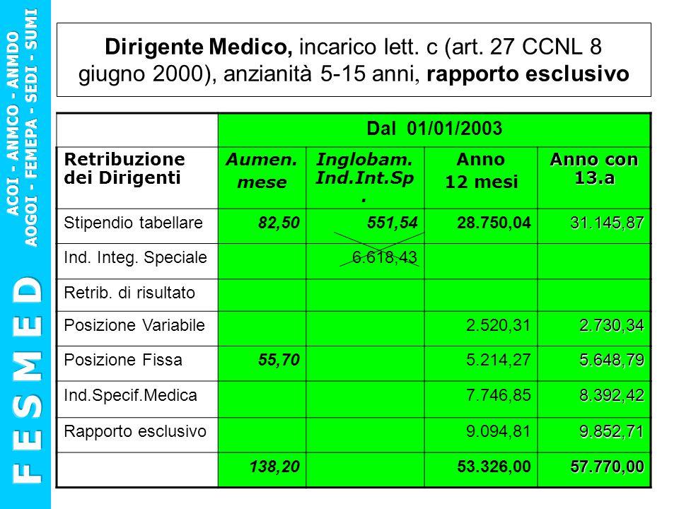 Dirigente Medico, incarico lett. c (art. 27 CCNL 8 giugno 2000), anzianità 5-15 anni, rapporto esclusivo Dal 01/01/2003 Retribuzione dei Dirigenti Aum