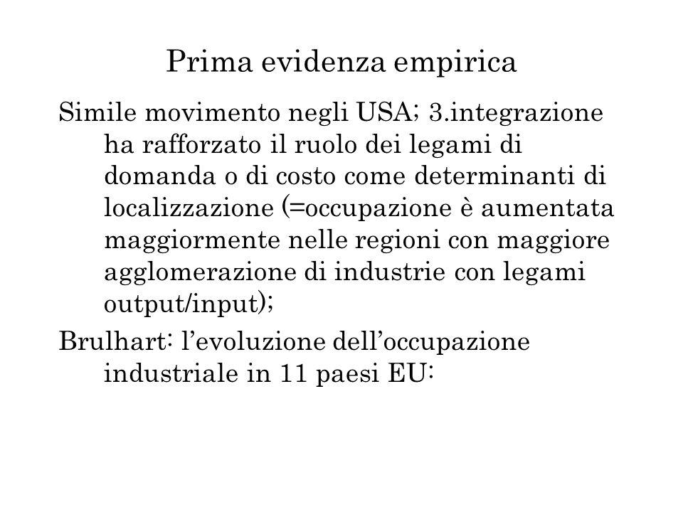 Prima evidenza empirica Simile movimento negli USA; 3.integrazione ha rafforzato il ruolo dei legami di domanda o di costo come determinanti di locali