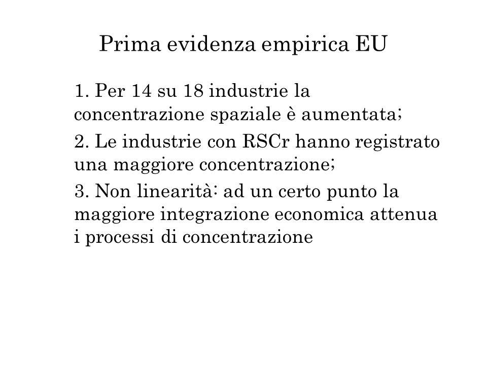 Prima evidenza empirica EU 1. Per 14 su 18 industrie la concentrazione spaziale è aumentata; 2. Le industrie con RSCr hanno registrato una maggiore co