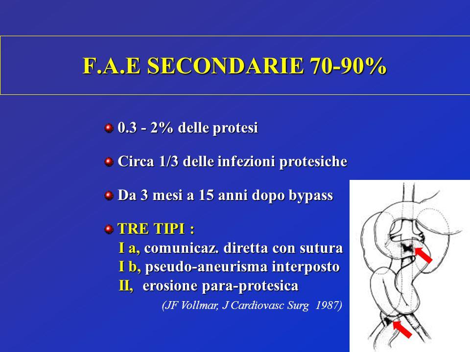 F.A.E SECONDARIE 70-90% 0.3 - 2% delle protesi 0.3 - 2% delle protesi Circa 1/3 delle infezioni protesiche Circa 1/3 delle infezioni protesiche Da 3 m