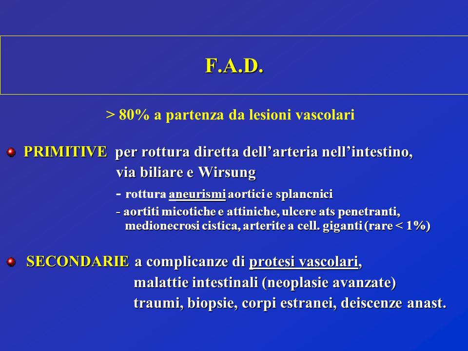 F.A.D. PRIMITIVE per rottura diretta dell'arteria nell'intestino, via biliare e Wirsung via biliare e Wirsung neurismi aortici e splancnici - rottura