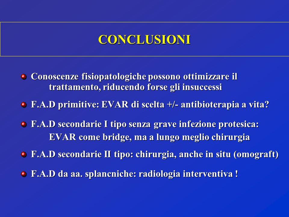 Conoscenze fisiopatologiche possono ottimizzare il trattamento, riducendo forse gli insuccessi F.A.D primitive: EVAR di scelta +/- antibioterapia a vi