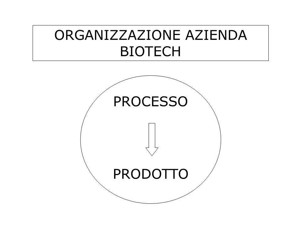 ORGANIZZAZIONE AZIENDA BIOTECH PROCESSO PRODOTTO