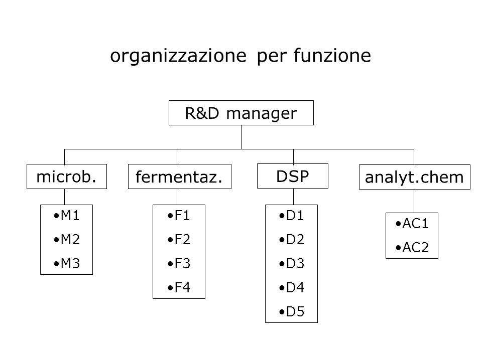 organizzazione per funzione R&D manager microb. fermentaz.