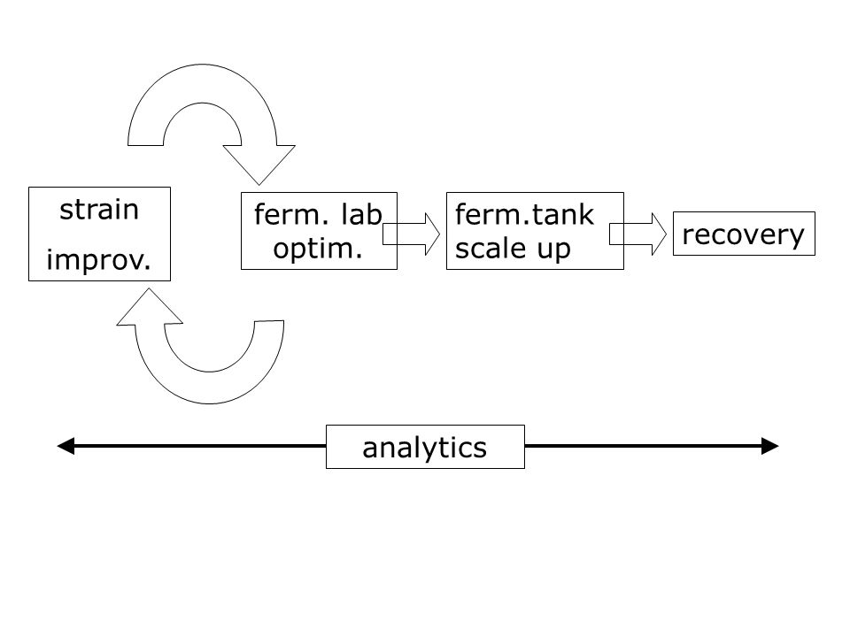 strain improv. ferm. lab optim. ferm.tank scale up recovery analytics