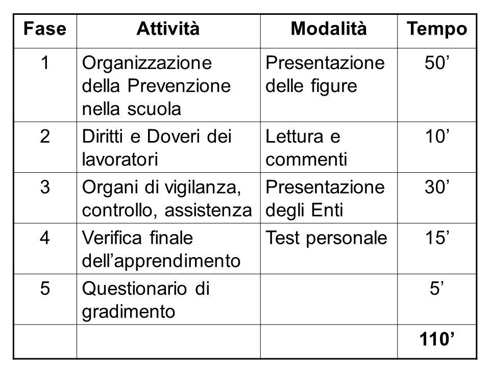 FaseAttivitàModalitàTempo 1Organizzazione della Prevenzione nella scuola Presentazione delle figure 50' 2Diritti e Doveri dei lavoratori Lettura e com