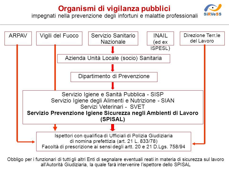 Organismi di vigilanza pubblici impegnati nella prevenzione degli infortuni e malattie professionali ARPAV Direzione Terr.le del Lavoro Servizio Sanit