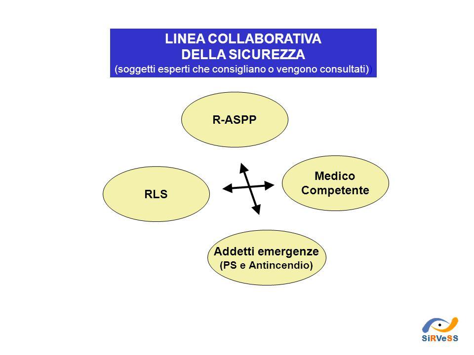 R-ASPP LINEA COLLABORATIVA DELLA SICUREZZA (soggetti esperti che consigliano o vengono consultati)) RLS Addetti emergenze (PS e Antincendio) Medico Co
