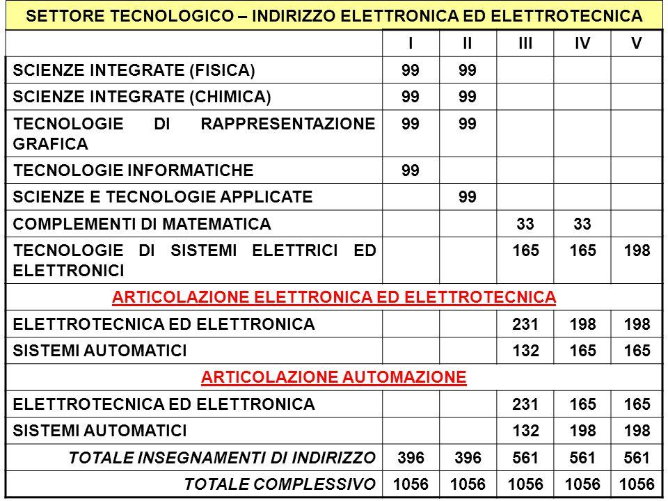 SETTORE TECNOLOGICO – INDIRIZZO ELETTRONICA ED ELETTROTECNICA IIIIIIIVV SCIENZE INTEGRATE (FISICA)99 SCIENZE INTEGRATE (CHIMICA)99 TECNOLOGIE DI RAPPRESENTAZIONE GRAFICA 99 TECNOLOGIE INFORMATICHE99 SCIENZE E TECNOLOGIE APPLICATE99 COMPLEMENTI DI MATEMATICA33 TECNOLOGIE DI SISTEMI ELETTRICI ED ELETTRONICI 165 198 ARTICOLAZIONE ELETTRONICA ED ELETTROTECNICA ELETTROTECNICA ED ELETTRONICA231198 SISTEMI AUTOMATICI132165 ARTICOLAZIONE AUTOMAZIONE ELETTROTECNICA ED ELETTRONICA231165 SISTEMI AUTOMATICI132198 TOTALE INSEGNAMENTI DI INDIRIZZO396 561 TOTALE COMPLESSIVO1056
