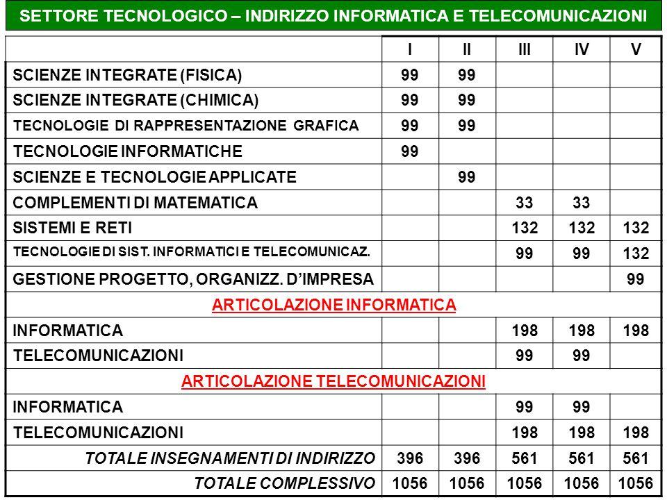 SETTORE TECNOLOGICO – INDIRIZZO INFORMATICA E TELECOMUNICAZIONI IIIIIIIVV SCIENZE INTEGRATE (FISICA)99 SCIENZE INTEGRATE (CHIMICA)99 TECNOLOGIE DI RAPPRESENTAZIONE GRAFICA 99 TECNOLOGIE INFORMATICHE99 SCIENZE E TECNOLOGIE APPLICATE99 COMPLEMENTI DI MATEMATICA33 SISTEMI E RETI132 TECNOLOGIE DI SIST.