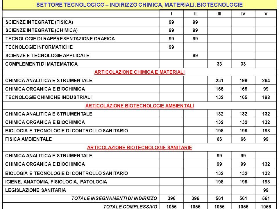 SETTORE TECNOLOGICO – INDIRIZZO CHIMICA, MATERIALI, BIOTECNOLOGIE IIIIIIIVV SCIENZE INTEGRATE (FISICA)99 SCIENZE INTEGRATE (CHIMICA)99 TECNOLOGIE DI RAPPRESENTAZIONE GRAFICA99 TECNOLOGIE INFORMATICHE99 SCIENZE E TECNOLOGIE APPLICATE99 COMPLEMENTI DI MATEMATICA33 ARTICOLAZIONE CHIMICA E MATERIALI CHIMICA ANALITICA E STRUMENTALE231198264 CHIMICA ORGANICA E BIOCHIMICA165 99 TECNOLOGIE CHIMICHE INDUSTRIALI132165198 ARTICOLAZIONE BIOTECNOLOGIE AMBIENTALI CHIMICA ANALITICA E STRUMENTALE132 CHIMICA ORGANICA E BIOCHIMICA132 BIOLOGIA E TECNOLOGIE DI CONTROLLO SANITARIO198 FISICA AMBIENTALE66 99 ARTICOLAZIONE BIOTECNOLOGIE SANITARIE CHIMICA ANALITICA E STRUMENTALE99 CHIMICA ORGANICA E BIOCHIMICA99 132 BIOLOGIA E TECNOLOGIE DI CONTROLLO SANITARIO132 IGIENE, ANATOMIA, FISIOLOGIA, PATOLOGIA198 LEGISLAZIONE SANITARIA99 TOTALE INSEGNAMENTI DI INDIRIZZO396 561 TOTALE COMPLESSIVO1056