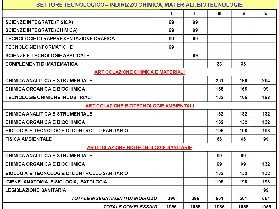 SETTORE TECNOLOGICO – INDIRIZZO CHIMICA, MATERIALI, BIOTECNOLOGIE IIIIIIIVV SCIENZE INTEGRATE (FISICA)99 SCIENZE INTEGRATE (CHIMICA)99 TECNOLOGIE DI R