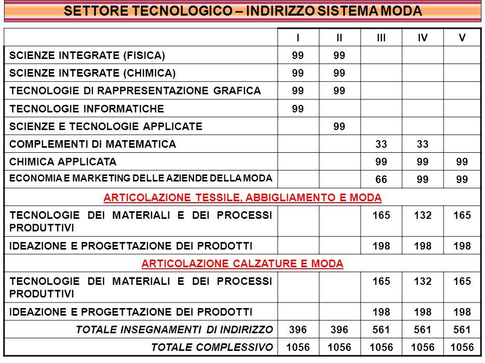 SETTORE TECNOLOGICO – INDIRIZZO SISTEMA MODA IIIIIIIVV SCIENZE INTEGRATE (FISICA)99 SCIENZE INTEGRATE (CHIMICA)99 TECNOLOGIE DI RAPPRESENTAZIONE GRAFICA99 TECNOLOGIE INFORMATICHE99 SCIENZE E TECNOLOGIE APPLICATE99 COMPLEMENTI DI MATEMATICA33 CHIMICA APPLICATA99 ECONOMIA E MARKETING DELLE AZIENDE DELLA MODA 6699 ARTICOLAZIONE TESSILE, ABBIGLIAMENTO E MODA TECNOLOGIE DEI MATERIALI E DEI PROCESSI PRODUTTIVI 165132165 IDEAZIONE E PROGETTAZIONE DEI PRODOTTI198 ARTICOLAZIONE CALZATURE E MODA TECNOLOGIE DEI MATERIALI E DEI PROCESSI PRODUTTIVI 165132165 IDEAZIONE E PROGETTAZIONE DEI PRODOTTI198 TOTALE INSEGNAMENTI DI INDIRIZZO396 561 TOTALE COMPLESSIVO1056