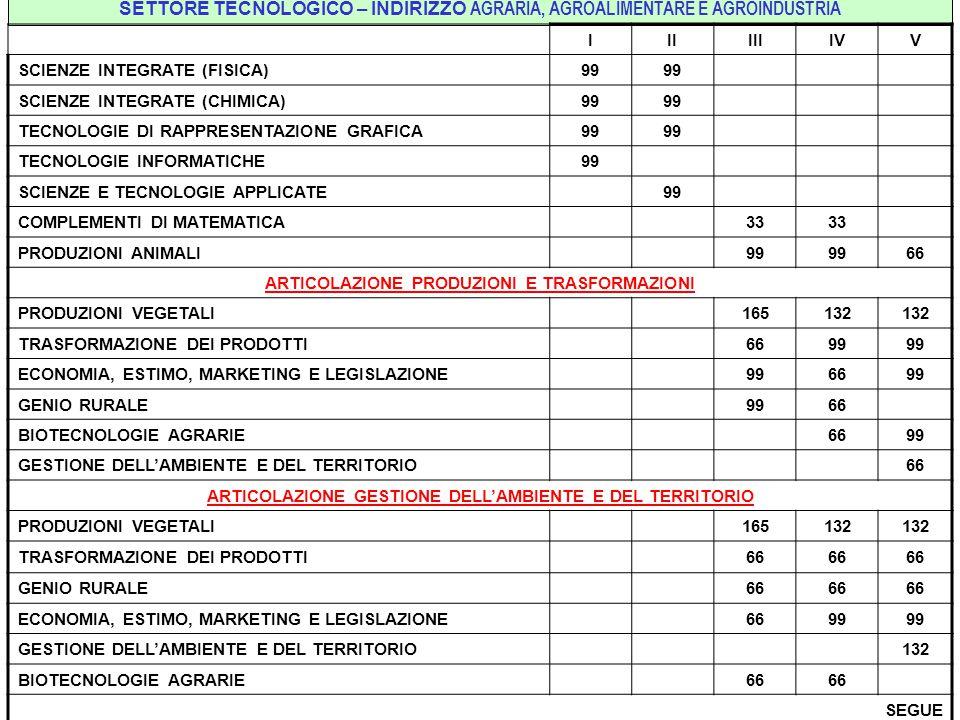 SETTORE TECNOLOGICO – INDIRIZZO AGRARIA, AGROALIMENTARE E AGROINDUSTRIA IIIIIIIVV SCIENZE INTEGRATE (FISICA)99 SCIENZE INTEGRATE (CHIMICA)99 TECNOLOGIE DI RAPPRESENTAZIONE GRAFICA99 TECNOLOGIE INFORMATICHE99 SCIENZE E TECNOLOGIE APPLICATE99 COMPLEMENTI DI MATEMATICA33 PRODUZIONI ANIMALI99 66 ARTICOLAZIONE PRODUZIONI E TRASFORMAZIONI PRODUZIONI VEGETALI165132 TRASFORMAZIONE DEI PRODOTTI6699 ECONOMIA, ESTIMO, MARKETING E LEGISLAZIONE996699 GENIO RURALE9966 BIOTECNOLOGIE AGRARIE6699 GESTIONE DELL'AMBIENTE E DEL TERRITORIO66 ARTICOLAZIONE GESTIONE DELL'AMBIENTE E DEL TERRITORIO PRODUZIONI VEGETALI165132 TRASFORMAZIONE DEI PRODOTTI66 GENIO RURALE66 ECONOMIA, ESTIMO, MARKETING E LEGISLAZIONE6699 GESTIONE DELL'AMBIENTE E DEL TERRITORIO132 BIOTECNOLOGIE AGRARIE66 SEGUE