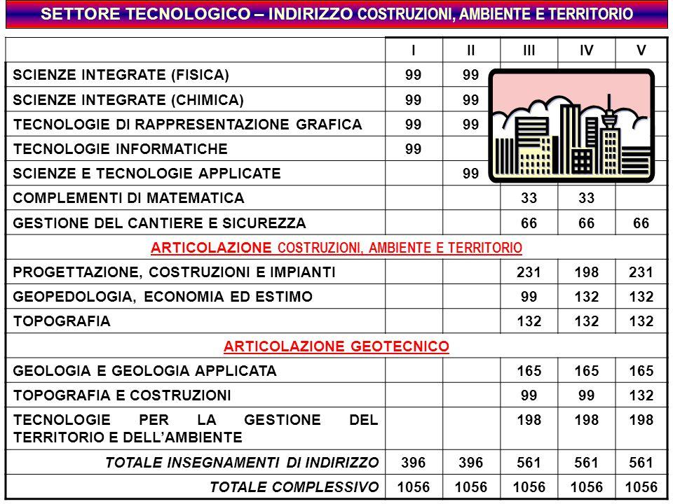 SETTORE TECNOLOGICO – INDIRIZZO COSTRUZIONI, AMBIENTE E TERRITORIO IIIIIIIVV SCIENZE INTEGRATE (FISICA)99 SCIENZE INTEGRATE (CHIMICA)99 TECNOLOGIE DI