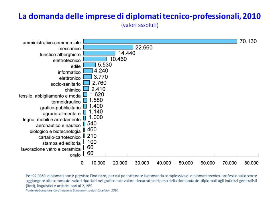 La domanda delle imprese di diplomati tecnico-professionali, 2010 (valori assoluti) Per 92.9860 diplomati non è previsto l'indirizzo, per cui per otte