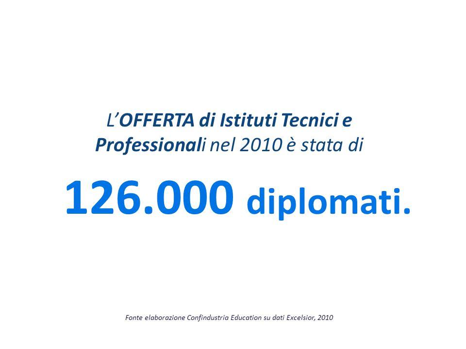 L'OFFERTA di Istituti Tecnici e Professionali nel 2010 è stata di 126.000 diplomati. Fonte elaborazione Confindustria Education su dati Excelsior, 201