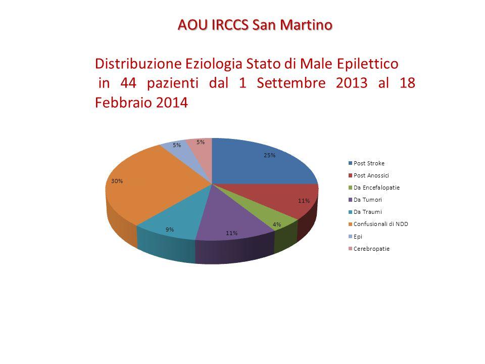 AOU IRCCS San Martino Distribuzione Eziologia Stato di Male Epilettico in 44 pazienti dal 1 Settembre 2013 al 18 Febbraio 2014