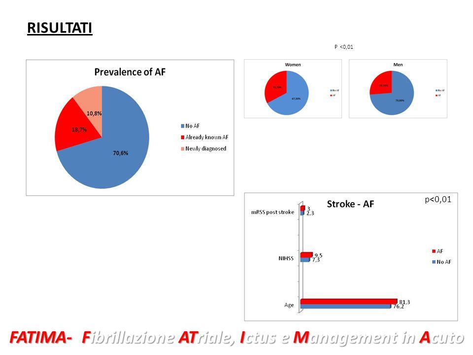 FATIMA- Fibrillazione ATriale, Ictus e Management in Acuto RISULTATI p<0,01 P <0,01