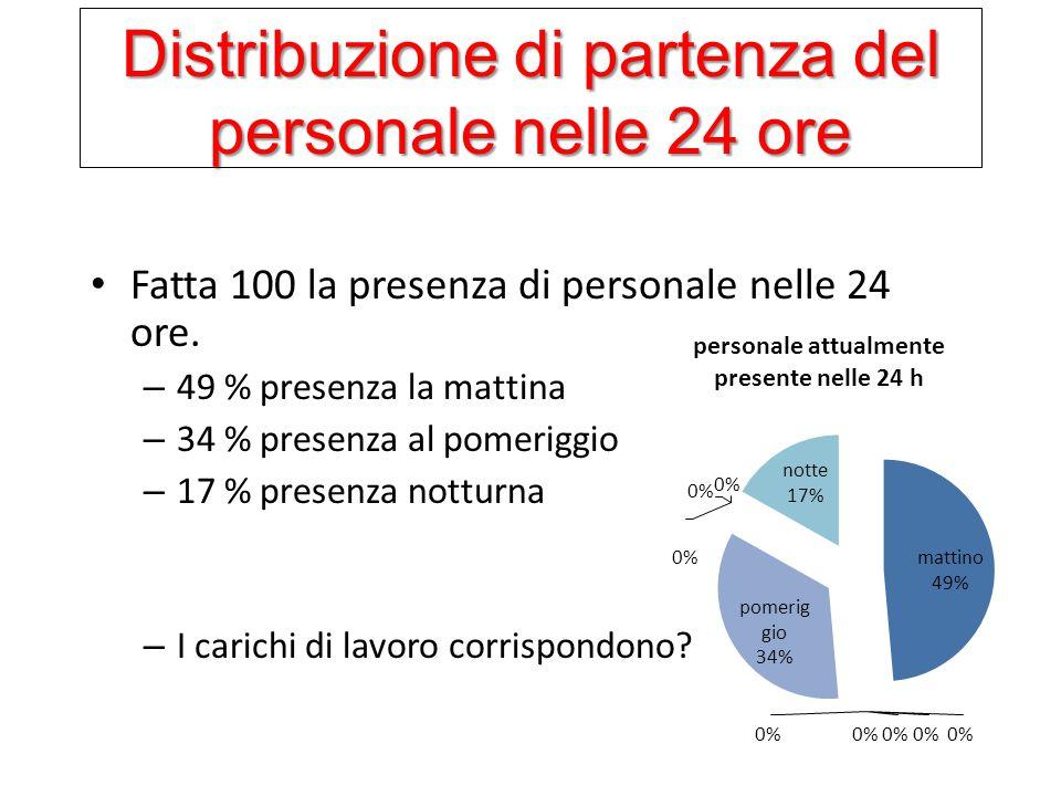 Distribuzione di partenza del personale nelle 24 ore Fatta 100 la presenza di personale nelle 24 ore. – 49 % presenza la mattina – 34 % presenza al po