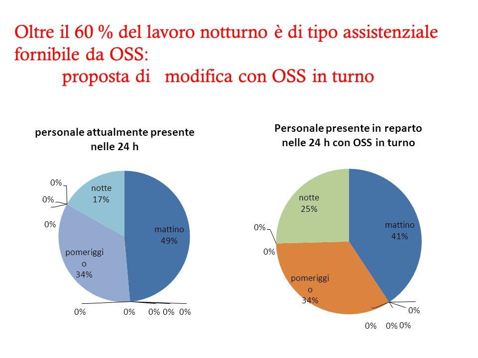 Oltre il 60 % del lavoro notturno è di tipo assistenziale fornibile da OSS: proposta di modifica con OSS in turnoproposta di modifica con OSS in turno