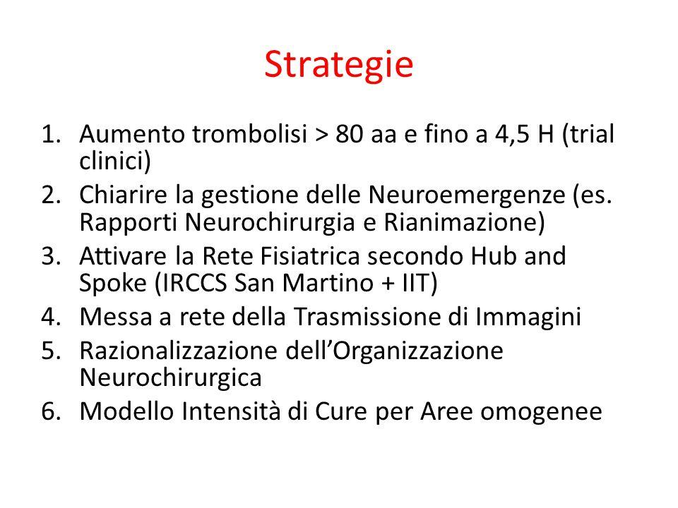 Strategie 1.Aumento trombolisi > 80 aa e fino a 4,5 H (trial clinici) 2.Chiarire la gestione delle Neuroemergenze (es. Rapporti Neurochirurgia e Riani