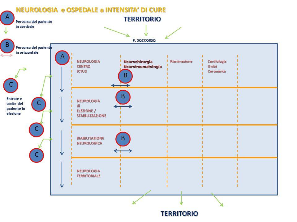 NEUROLOGIA e OSPEDALE a INTENSITA' DI CURE NEUROLOGIACENTROICTUS NEUROLOGIAdi ELEZIONE / STABILIZZAZIONE RIABILITAZIONENEUROLOGICA NEUROLOGIATERRITORI