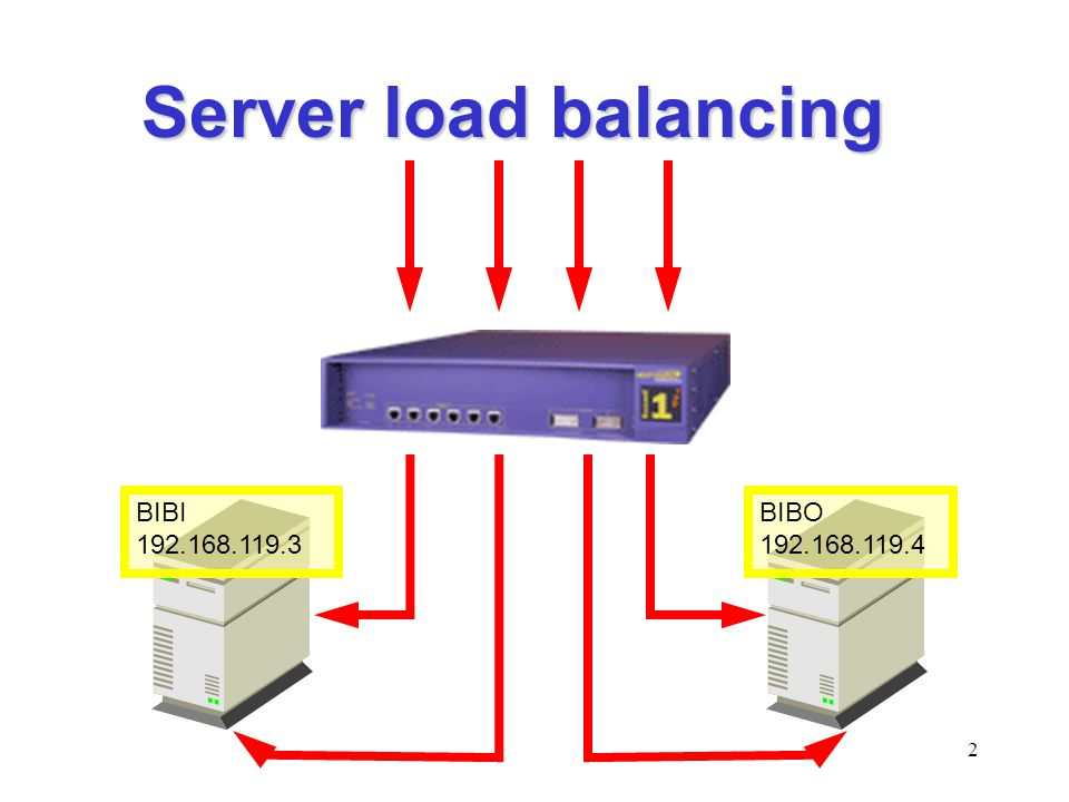 2 Server load balancing BIBI 192.168.119.3 BIBO 192.168.119.4