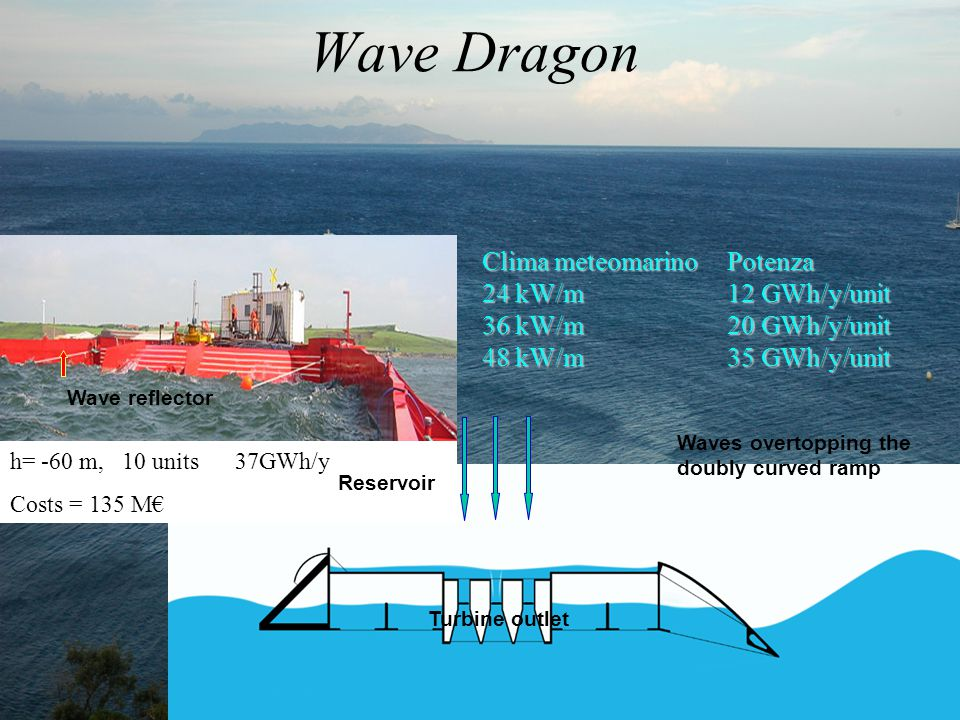 h= -60 m, 10 units 37GWh/y Costs = 135 M€ Wave Dragon Turbine outlet Reservoir Waves overtopping the doubly curved ramp Clima meteomarino Potenza 24 kW/m 12 GWh/y/unit 36 kW/m 20 GWh/y/unit 48 kW/m 35 GWh/y/unit Wave reflector