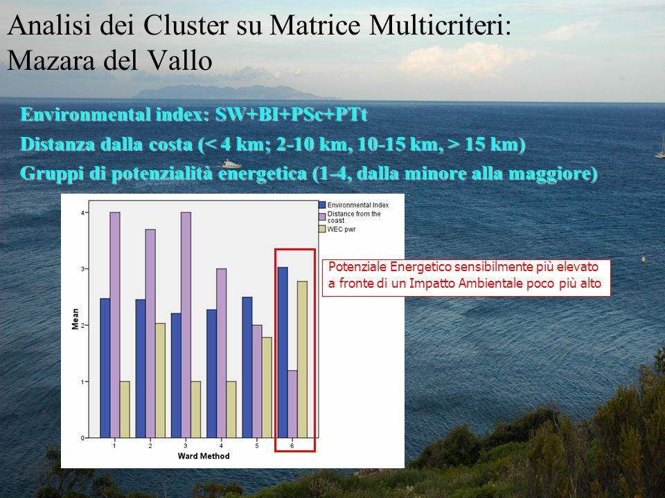 Analisi dei Cluster su Matrice Multicriteri: Mazara del Vallo Environmental index: SW+BI+PSc+PTt Distanza dalla costa ( 15 km) Gruppi di potenzialità energetica (1-4, dalla minore alla maggiore) Potenziale Energetico sensibilmente più elevato a fronte di un Impatto Ambientale poco più alto