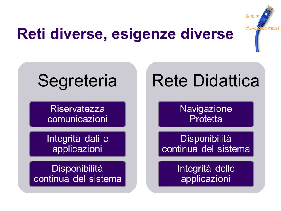 Reti diverse, esigenze diverse Segreteria Riservatezza comunicazioni Integrità dati e applicazioni Disponibilità continua del sistema Rete Didattica N