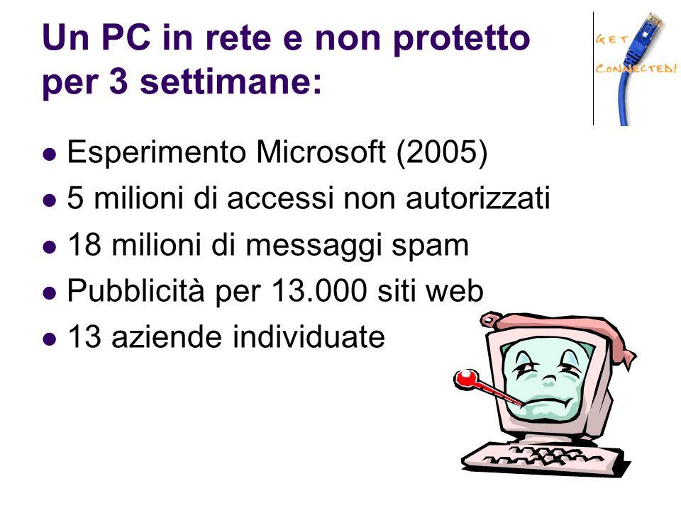 Un PC in rete e non protetto per 3 settimane: Esperimento Microsoft (2005) 5 milioni di accessi non autorizzati 18 milioni di messaggi spam Pubblicità